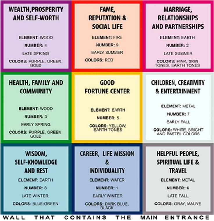 Feng Shui Tips And Tricks For Love And Money Amira Celon Psychic